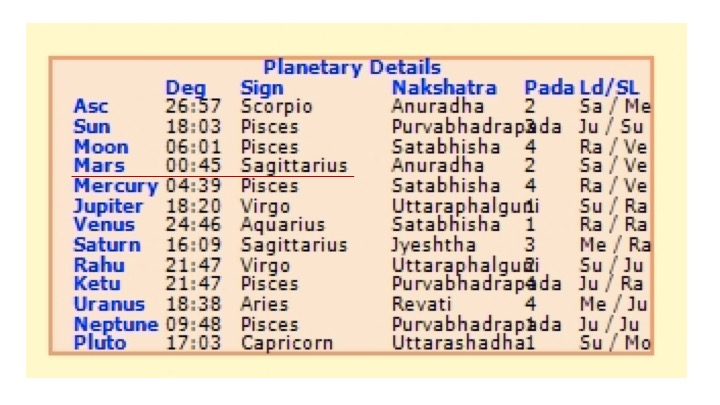 degrees of planets in astrology - photo #26