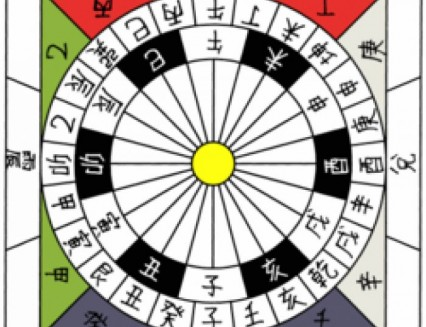 What is Your Japanese Astrology Signs