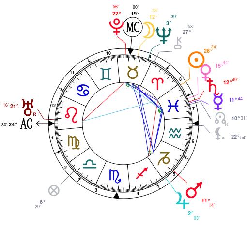 Astrolada | 3Types of Psychic Powers: Pluto, Neptune and Uranus