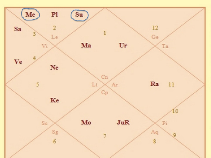 With The Sun In Your Horoscope Go To My Birth Chart Calculator And See If Me Su Are Together Same Square Or Triangle Sign As Shown Below