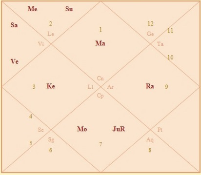 Click To My Birth Chart Calculator And Check If You Can See Ju Mo Together In The Same Signsquare Or Triangle Like On Picture Below