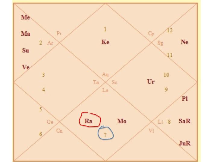10th House Astrology Calculator