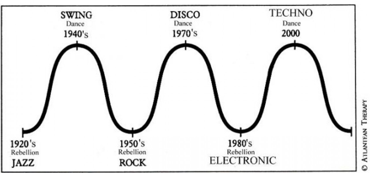 The Astrological Cycles of Music