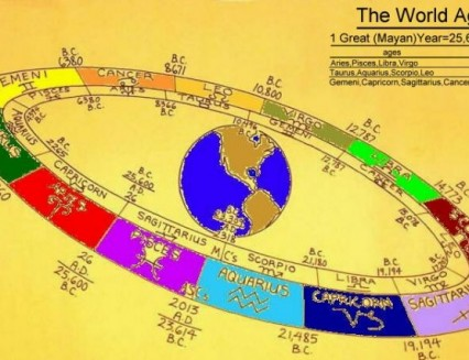The Astrological Ages